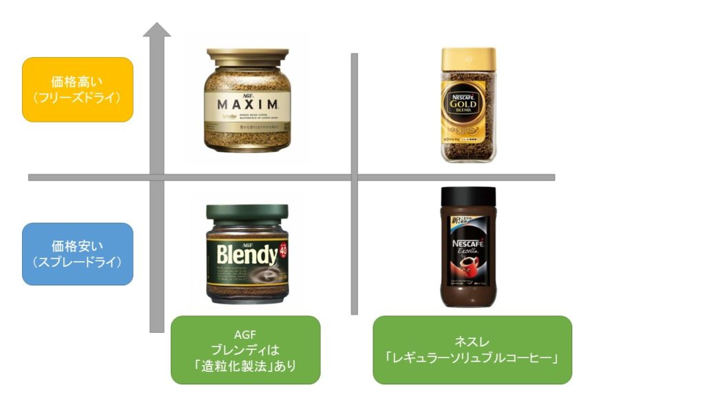 インスタントコーヒー比較